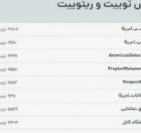 راهپیمایی مجازی مردم ایران علیه سیاست های آمریکا در خیابان های توییتر